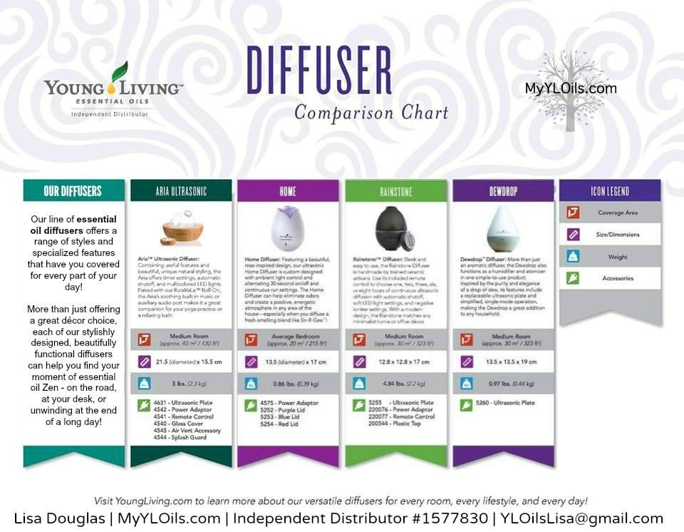 Premium Starter Kit Diffuser Comparision Chart | MyYLOils.com