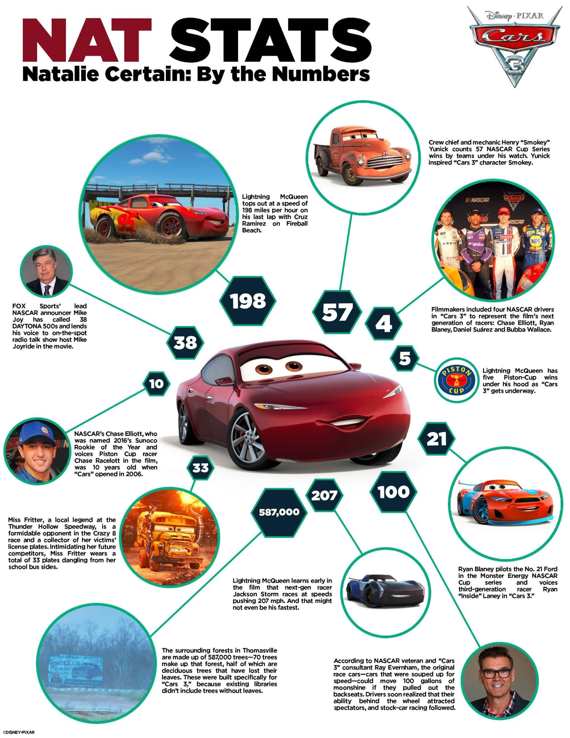 Cars 3 Activity Sheets - Nat Stats